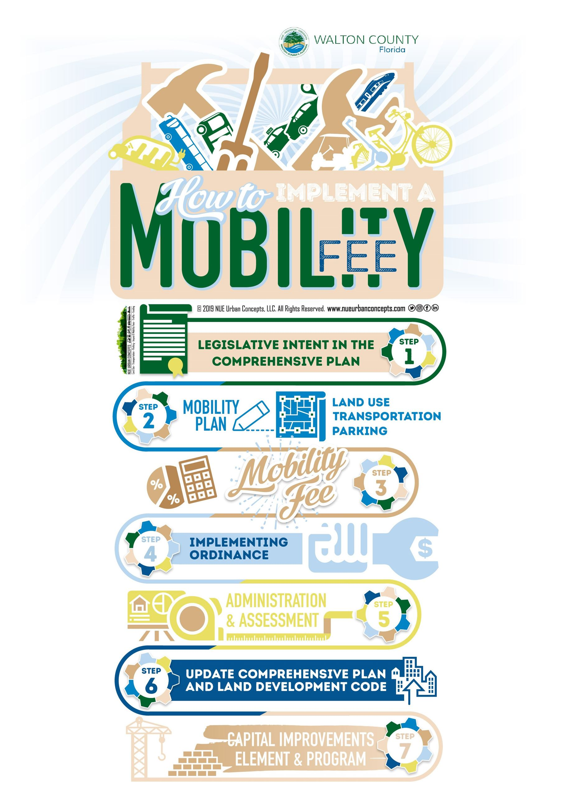 How to Implement a Mobility Fee